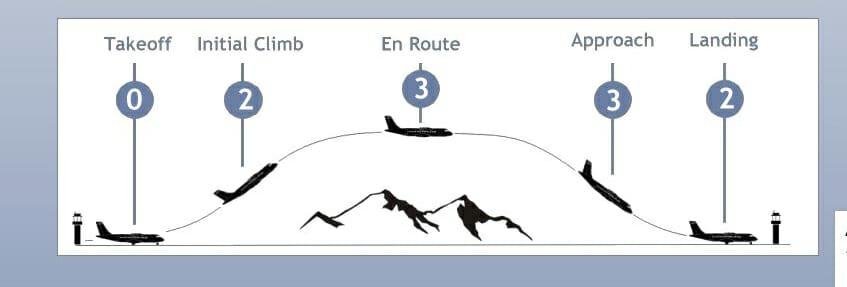 ניתוח הסיכוי של תאונת מטוס בשלב ההמראה